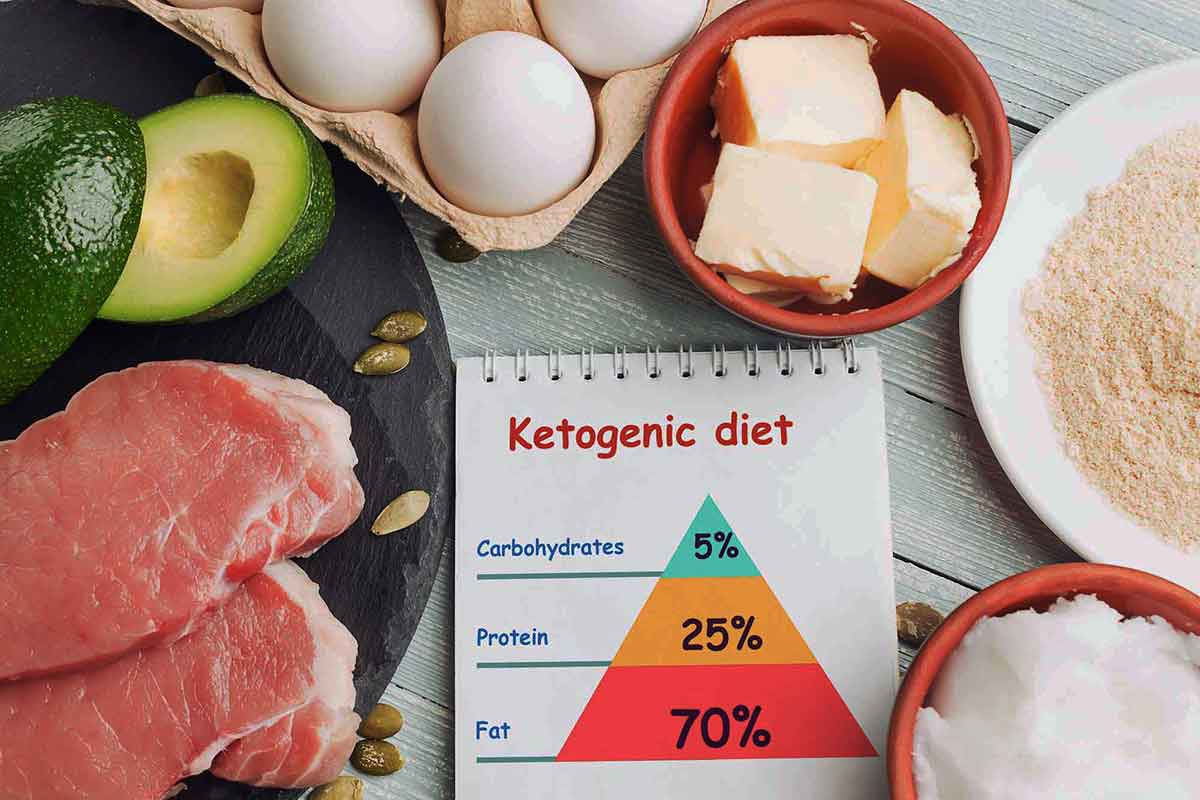 Avocados, meat, eggs, butter, and other keto-friendly foods