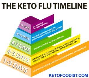 Timeline of keto flu symptoms