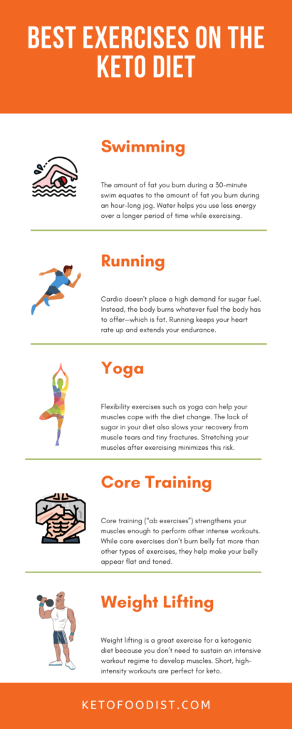 Infographic - best exercises for the keto diet - weight lifting, cardio, and core.