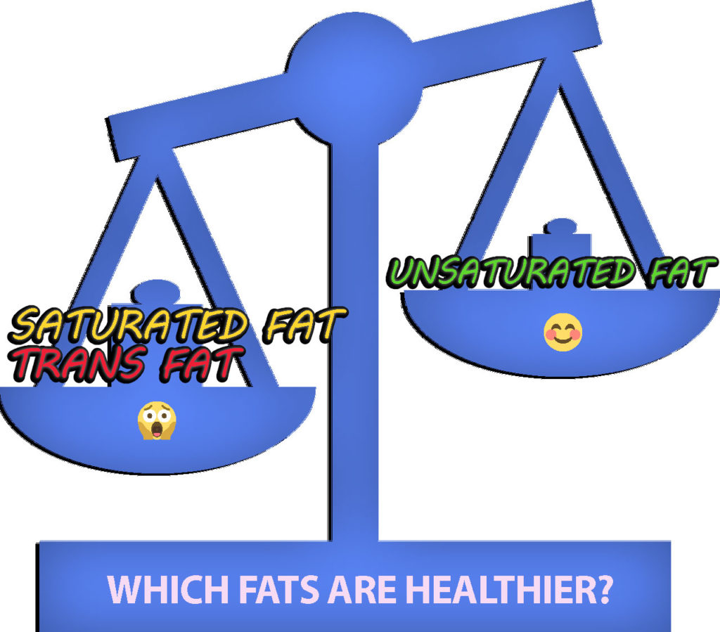 Saturated fat vs unsaturated fat vs trans fat: which fats are healthier?